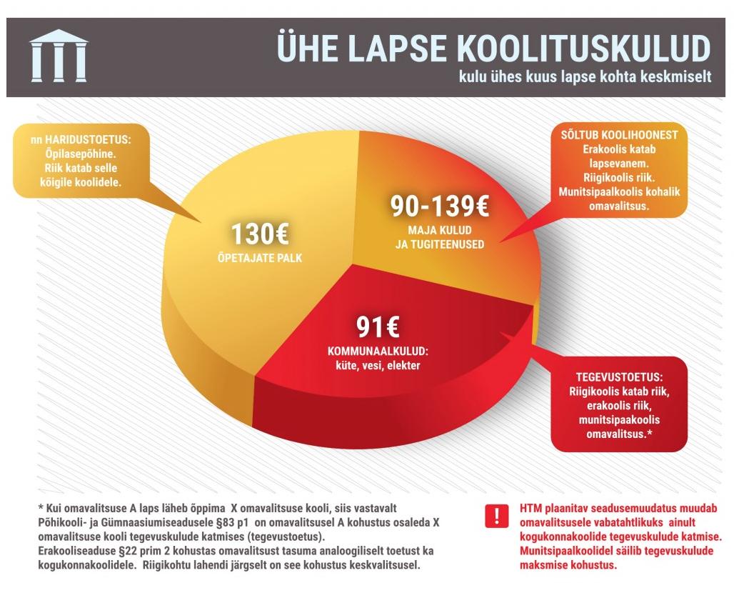 Allikas: avalikultharidusest.ee