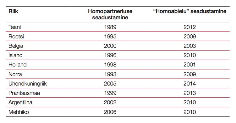 """Väljavõte 2013. aasta kevadel avaldatud bukletist """"Kuidas tunda ära homoliikumise valed ja lükata need ümber?"""". Nagu näha, on kooseluseaduse läbisurumine vaid samm abielu institutsiooni väärastamise poole."""