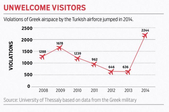 Graafik, mis näitab Kreeka õhuruumi rikkumisi Türgi õhujõudude poolt.