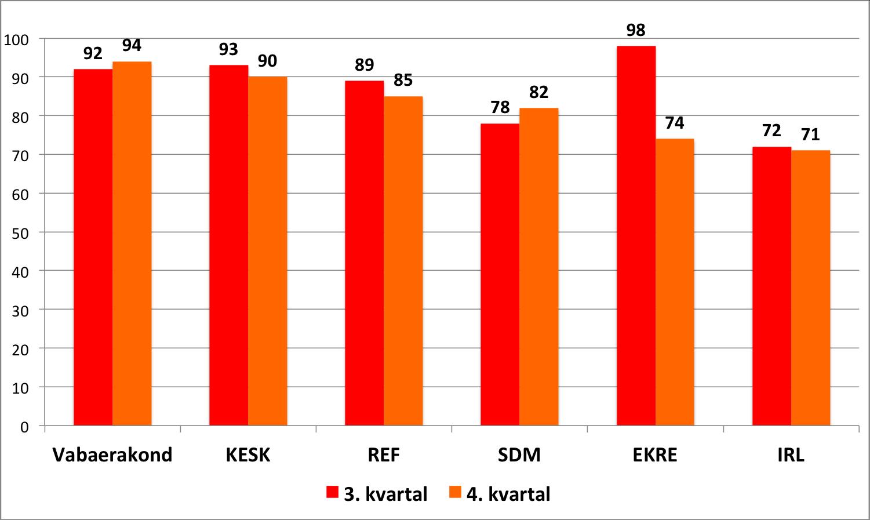 Erakondade riigieelarvelise toetuse osakaal kogutulust 2015. aasta 3. ja 4. kvartali näitel. Allikas: Erakondade Rahastamise Järelevalve Komisjon (www.erjk.ee)